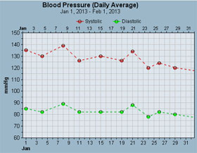 Free Blood Pressure Tracker and Charts
