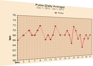 Free Heart Rate Pulse Charts (Month View)
