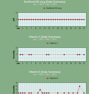 Free Medication, Over-the-counter, Vitamin Charting
