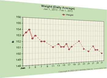 Free Weight Charts - chart your weight